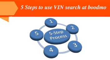 5 simple steps to use VIN search to find spare parts