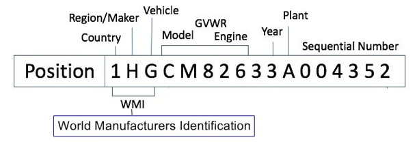 What is a VIN and How to Read a Vehicle Identification