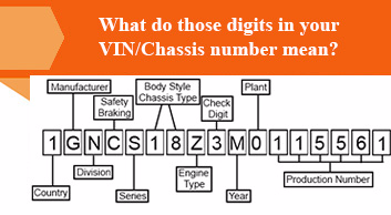 Hyundai Vin Decoder >> What Do Those Digits In Your Vin Chassis Number Mean Boodmo