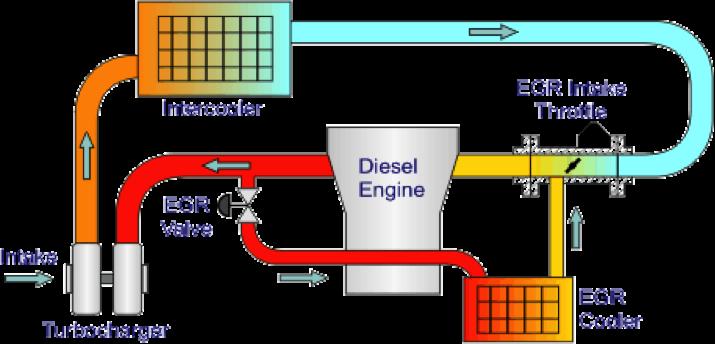 emission system boodmo